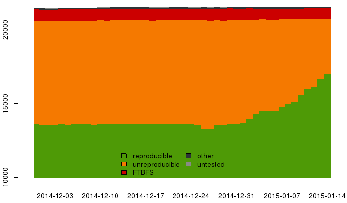 Growing amount of packages considered reproducible