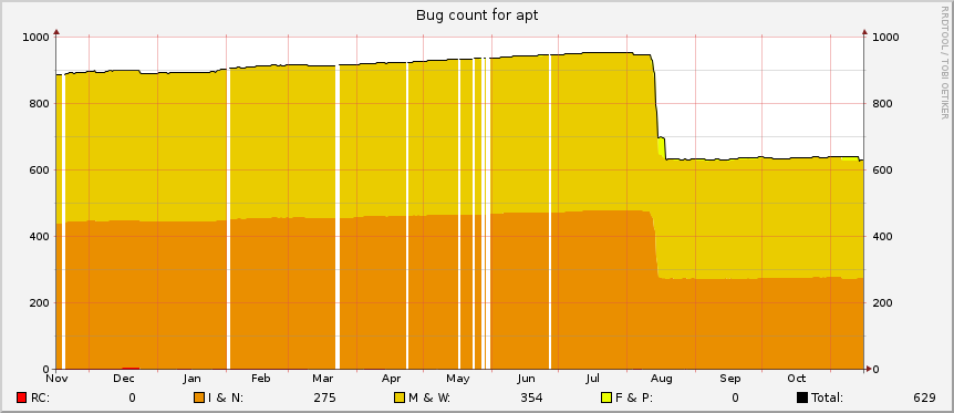 apt BTS Graph, 2015-11-15