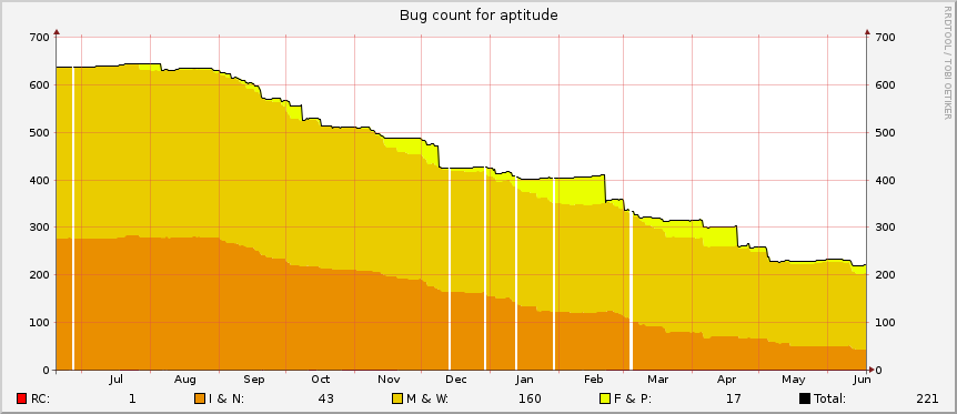 aptitude BTS Graph, 2016-06-18