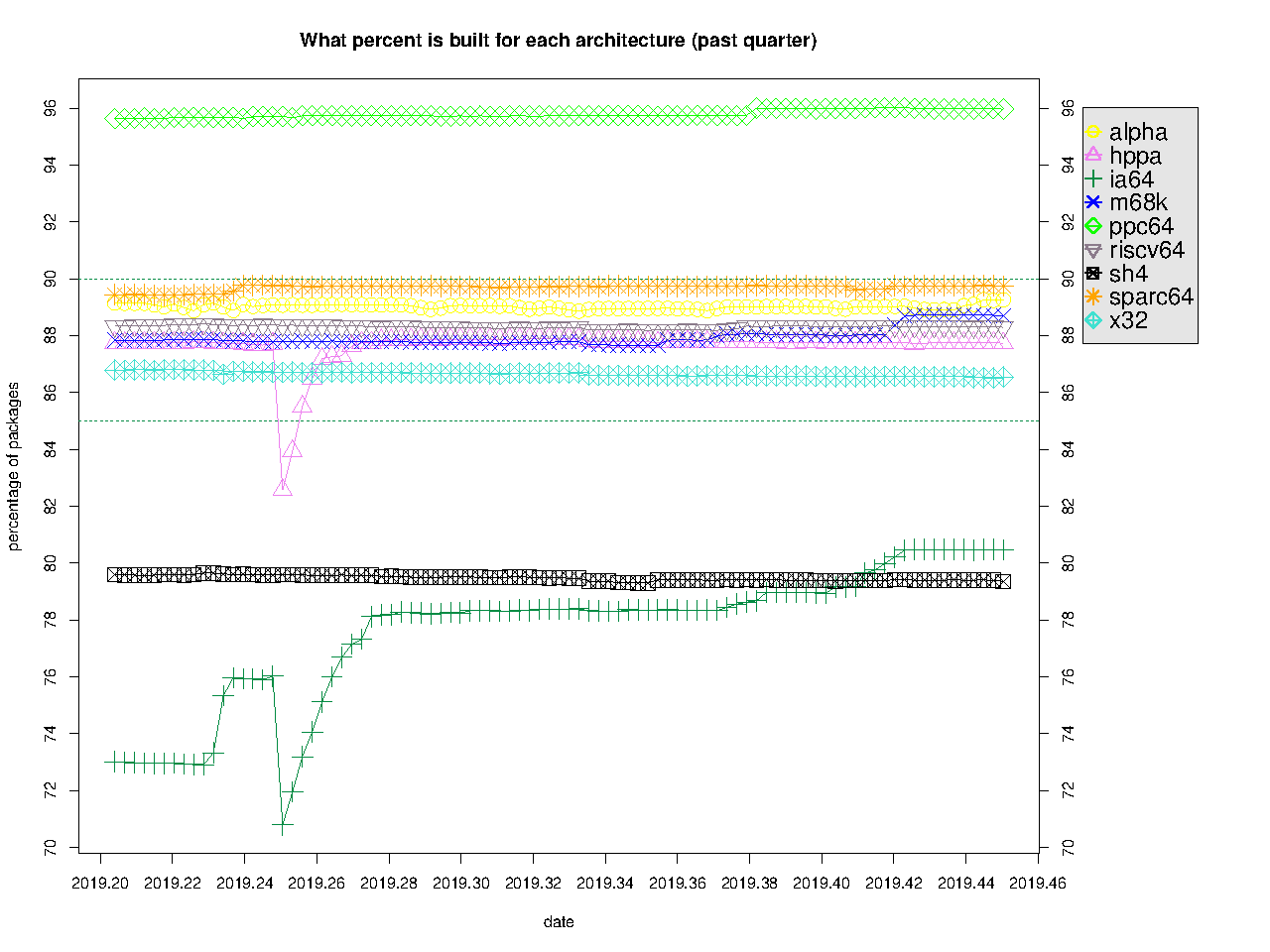 Debian-Ports Quarter Graph, 2019-06-17